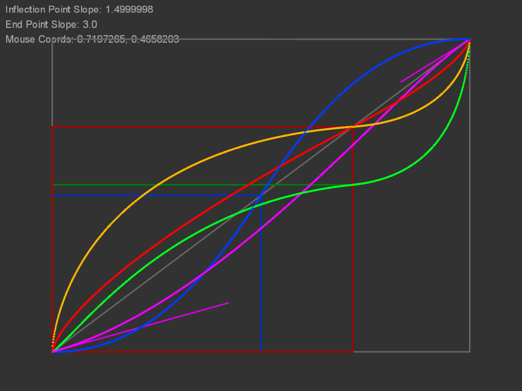 S-Curve Algorithm in Processing | roguish
